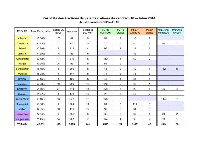 Resultats-elections-2014-2015-