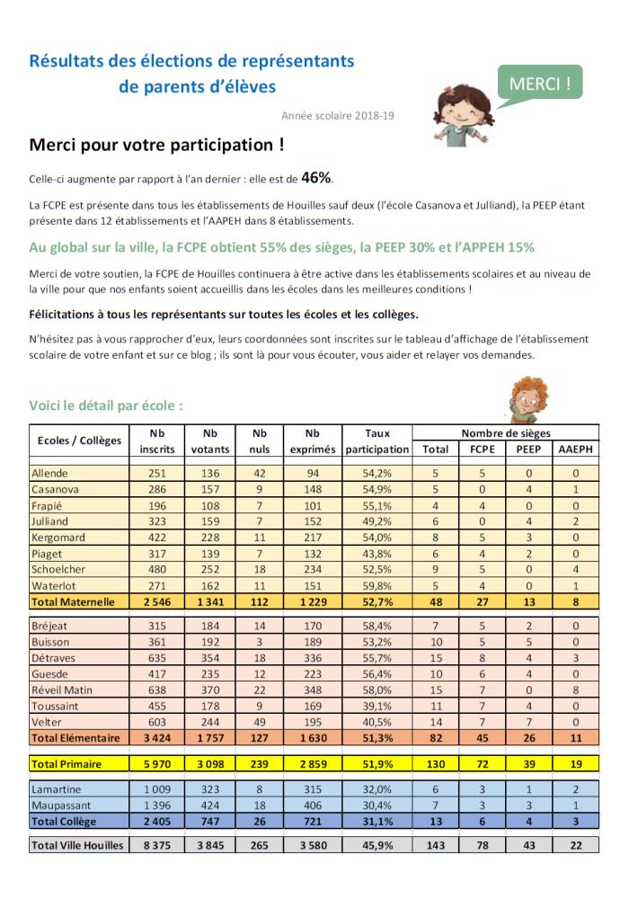 Resultats Elections 2018