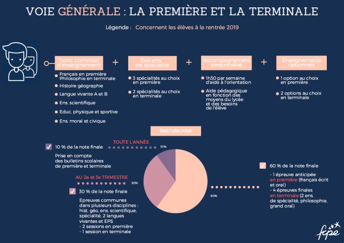 Fcpe_Infographie_ReformeBac_p4