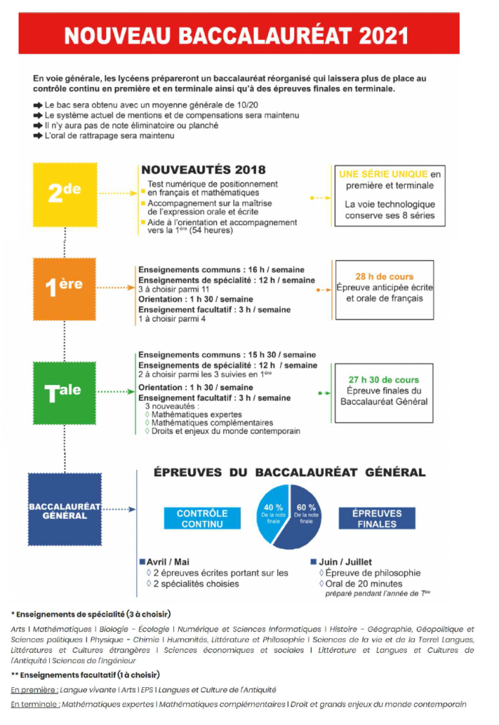Oriane_Infographie_Bac2021